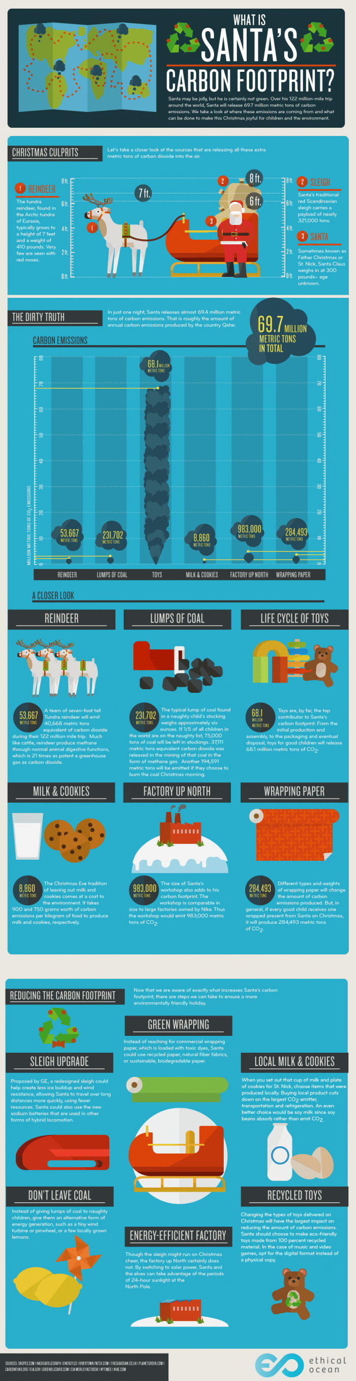 carbon-footprint-santa-infographic-700x2713