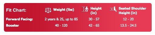 Britax Frontier 85 SICT Fit Chart
