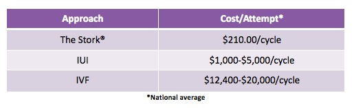 Infertility Treatments and Costs per Attempt