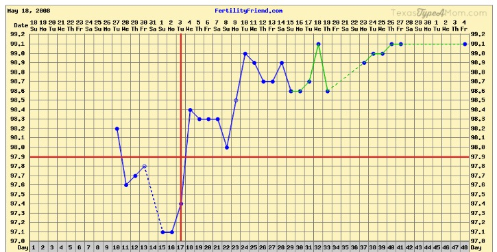 Positive Pregnancy Chart Using Basal Body Temperature #TheMoodStrikes #ad